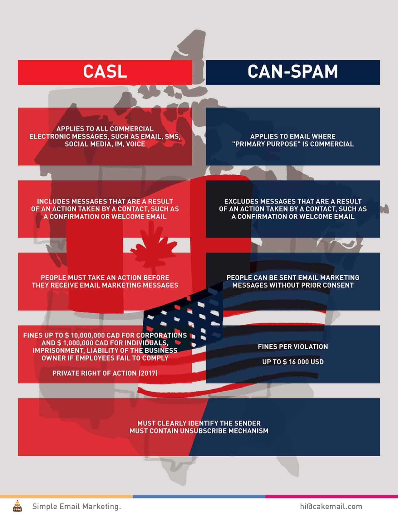 At-a-Glance: CASL vs CAN-SPAM