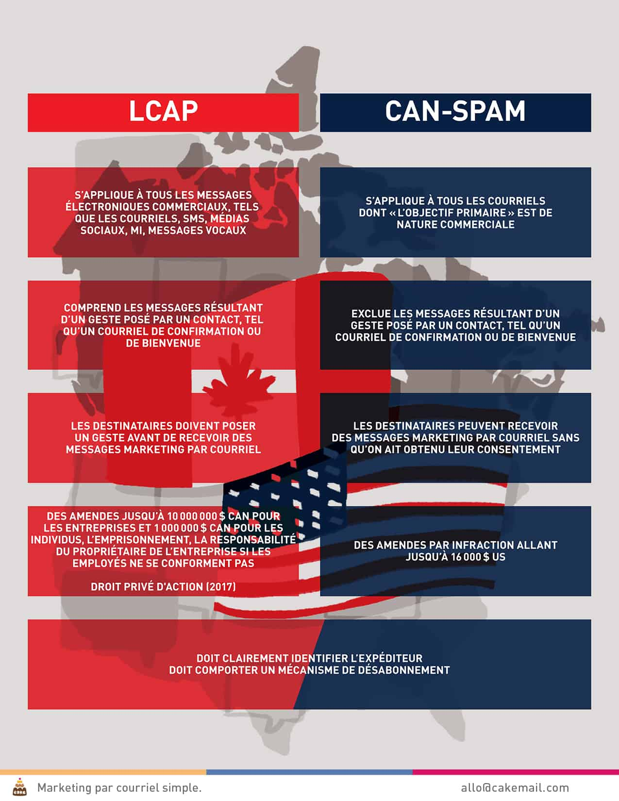 LCAP et CAN-SPAM