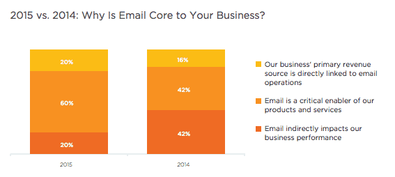 Salesforce-state-of-email-marketing-2015